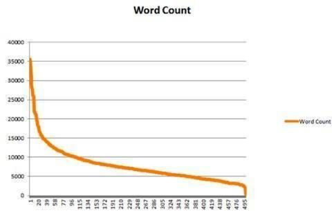 moz word count