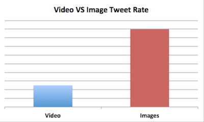 video vs image twitter